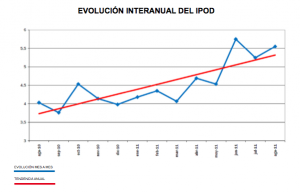 Evolución Interanual IPOD